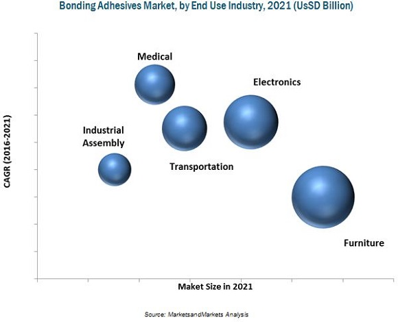 Glass Bonding Adhesives Market