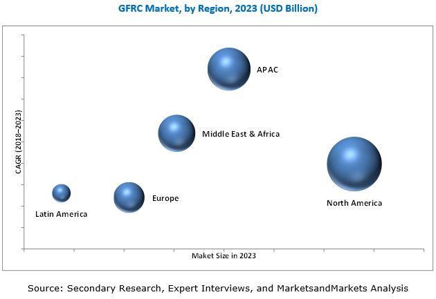 Glass Fiber Reinforced Concrete (GFRC) Market by Process
