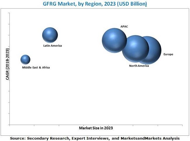 GFRG (Glass Fiber Reinforced Gypsum) Market