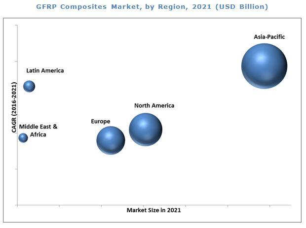 Glass Fiber Market
