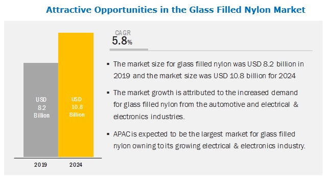 Glass Filled Nylon Market