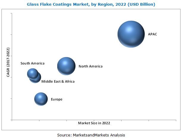 Glass Flake Coatings Market