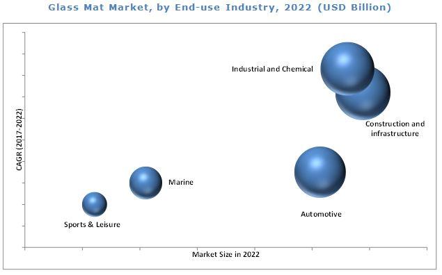 Glass Mat Market