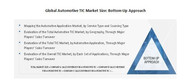 Global Automotive TIC Market Size Bottom-Up Approach