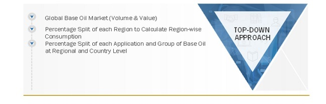 Global Base oil Market Size: Top-Down Approach
