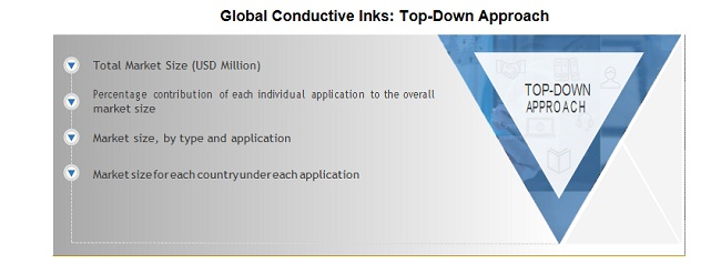 Global Conductive Inks Top Down Approach