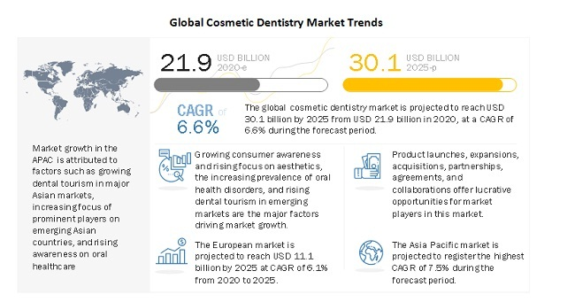 Global Cosmetic Dentistry Market Trends