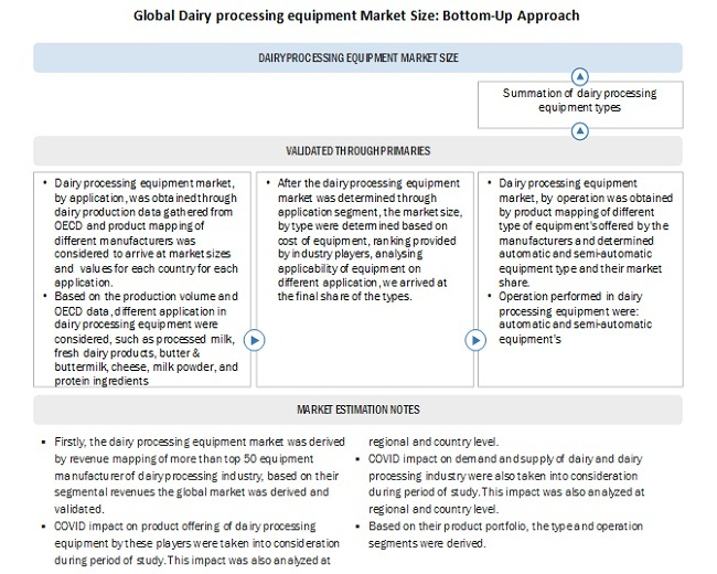 Global Dairy processing equipment Market Size: Bottom-Up Approach