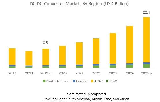 Global DC-DC Converters Market