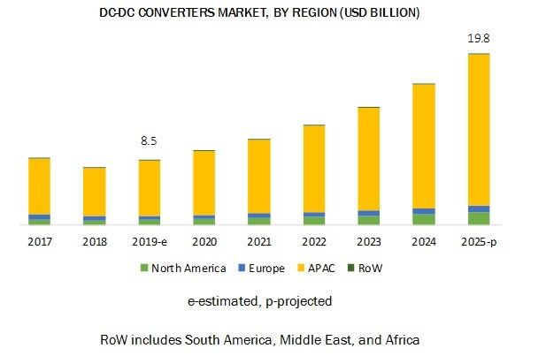 Global DC-DC Converters Market