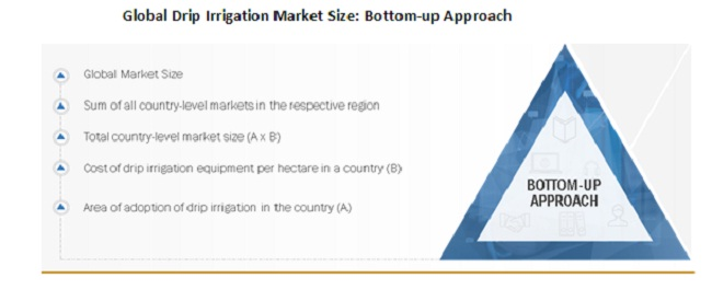 Global Drip Irrigation Market Size Bottom-up Approach
