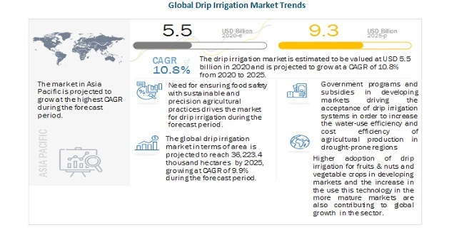 Global Drip Irrigation Market Trends