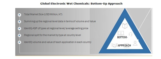 Global Electronic Wet Chemicals: Bottom-Up Approach