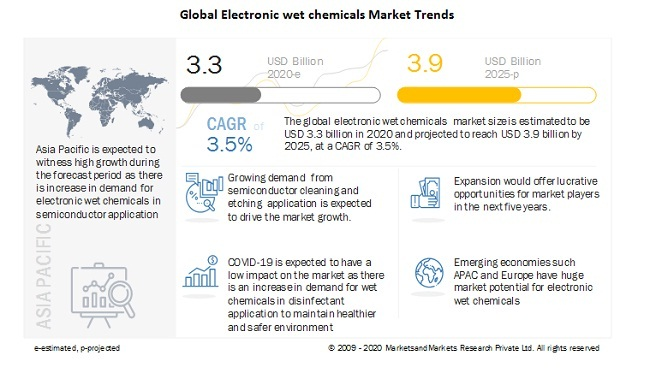 Global Electronic wet chemicals Market Trends