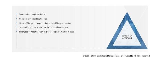 Global Fiberglass Market Size: Bottom-Up Approach