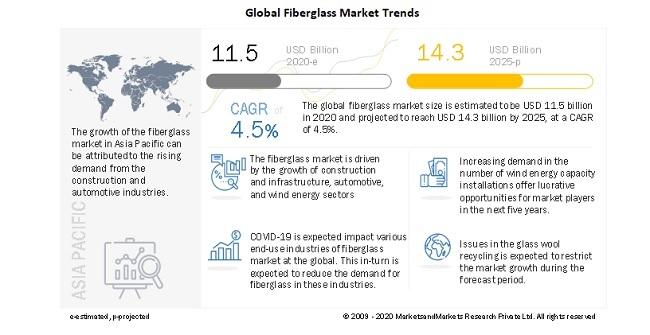 Global Fiberglass Market Trends