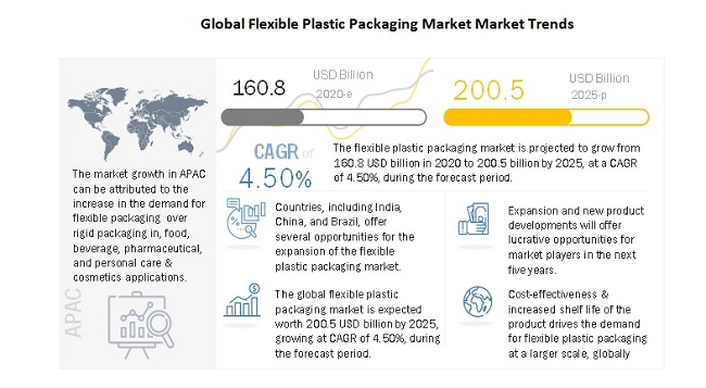 Global Flexible Plastic Packaging Market Market Trends