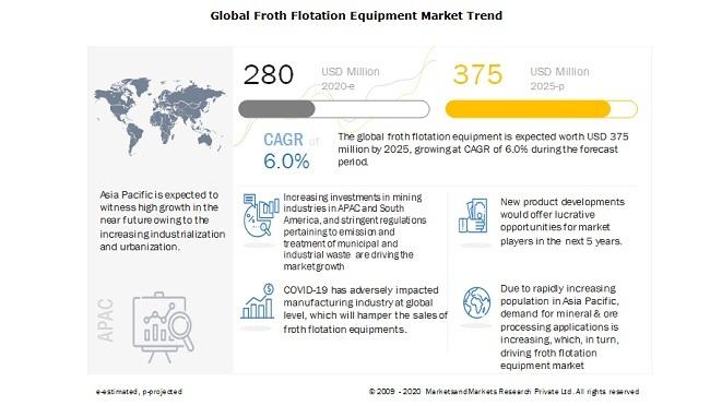 Global Froth Flotation Equipment Market Trend