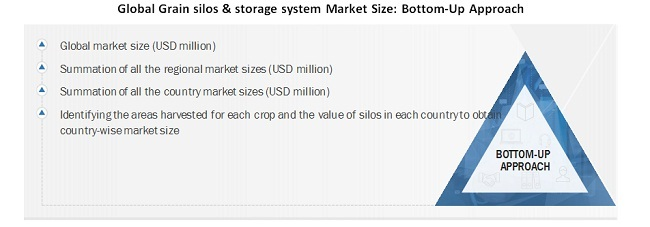 Global Grain silos & storage system Market Size Bottom-Up Approach