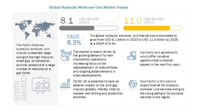 Global Hydraulic Workover Unit Market Trends