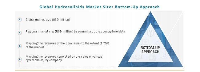 Global Hydrocolloids Market Size: Bottom-Up Approach