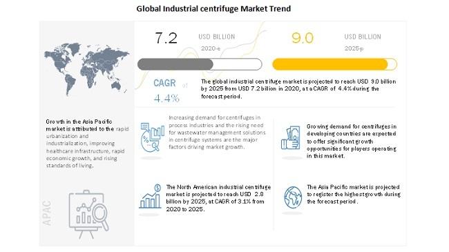 Global Industrial centrifuge Market Trend