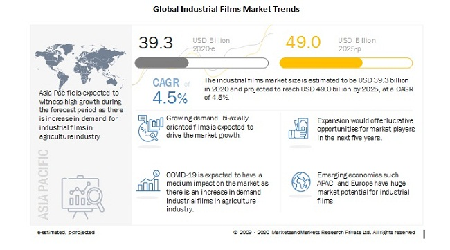 Global Industrial Films Market Trends