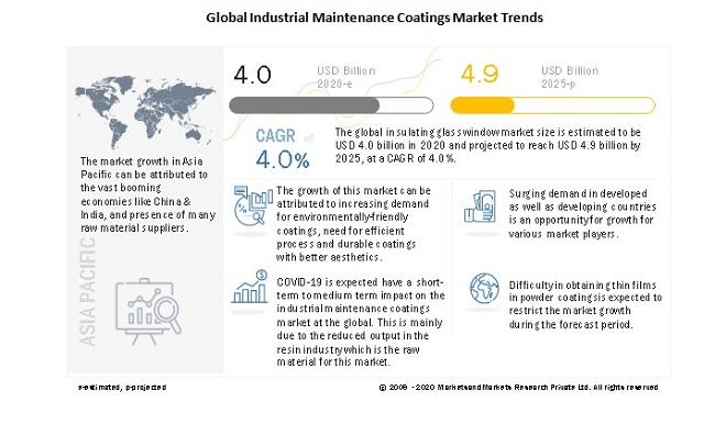 Global Industrial Maintenance Coatings Market Trends