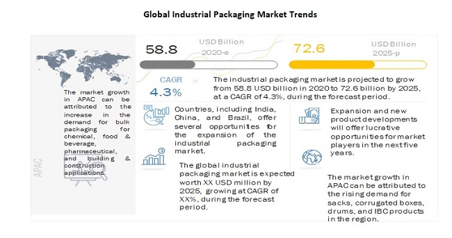 Global Industrial Packaging Market Trends