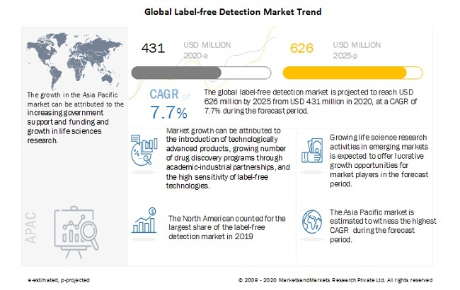 Global Label-free Detection Market Trend