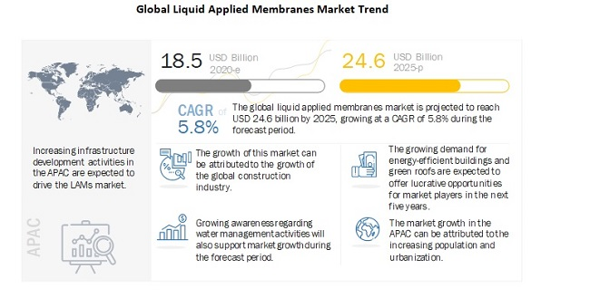 Global Liquid Applied Membranes Market Trend