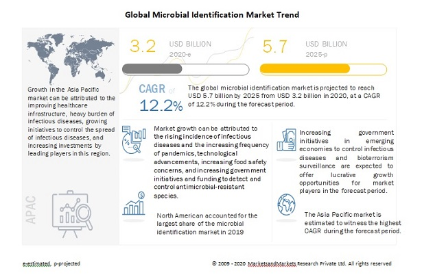 Global Microbial Identification Market Trend
