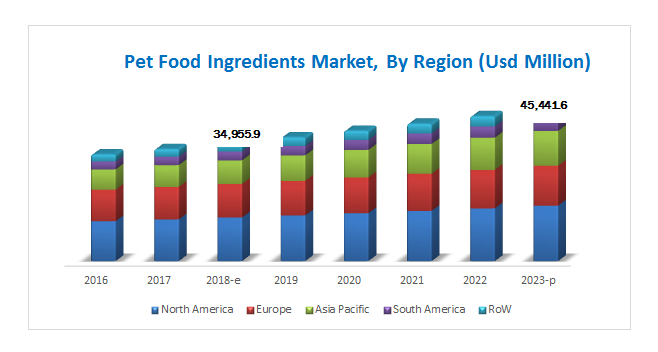 Pet Food Ingredient Market