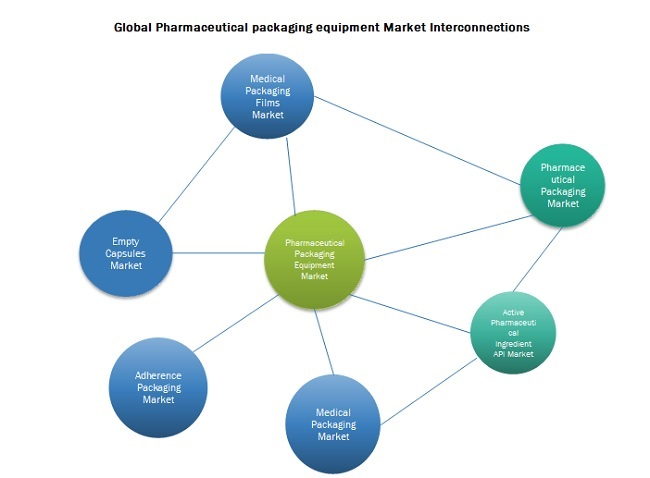 Global Pharmaceutical Packaging Equipment Market Interconnections