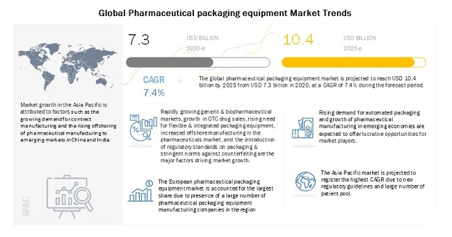 Global Pharmaceutical packaging equipment Market Trends
