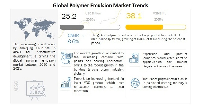 Global Polymer Emulsion Market Trends