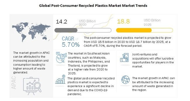 Global Post-Consumer Recycled Plastics Market Market Trends