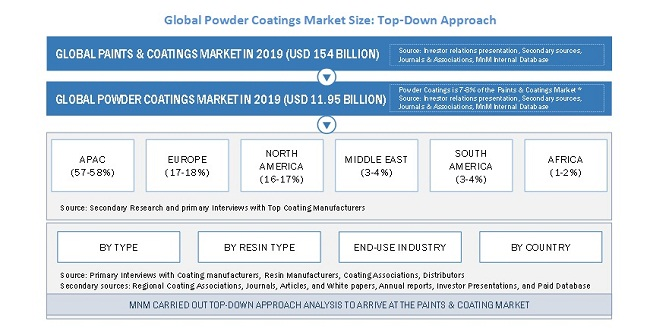 Global Powder Coatings Market Size Top Down Approach
