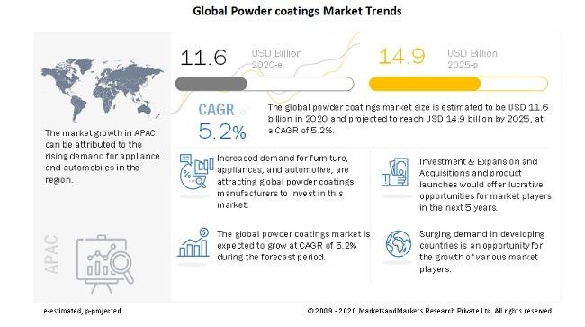 Global Powder coatings Market Trends