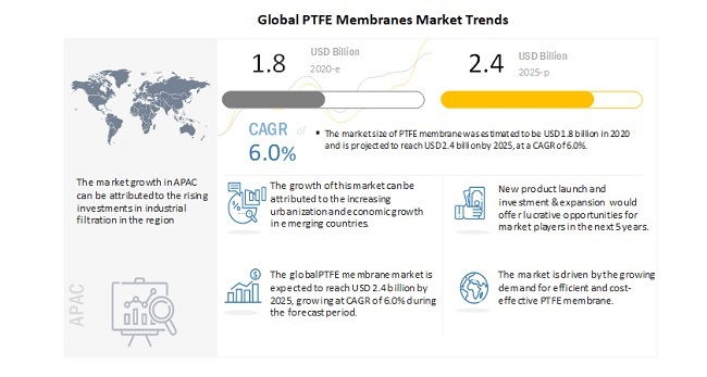 Global PTFE Membranes Market Trends