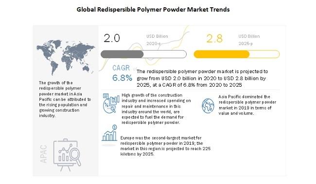 Global Redispersible Polymer Powder Market Trends
