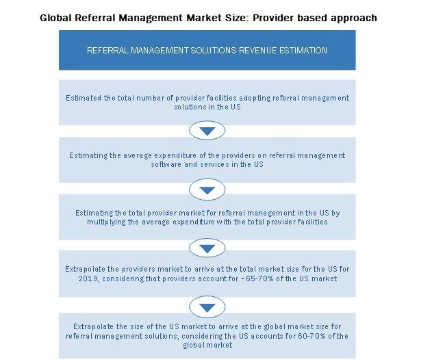 Global Referral Management Market Size: Provider based approach