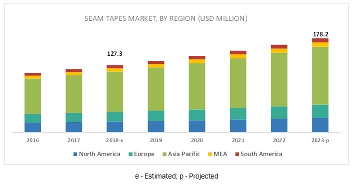 Seam Tapes Market