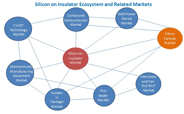 Silicon on Insulator (SOI) Market - Related Market