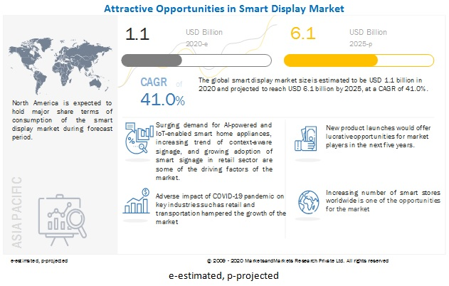 Smart Display Market