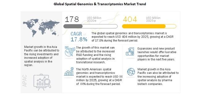 Global Spatial Genomics & Transcriptomics Market Trend