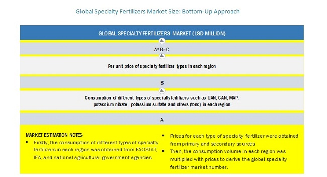 Global Specialty Fertilizers Market Size: Bottom-Up Approach