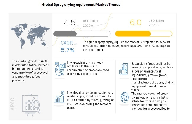 Spray Drying Equipment Market