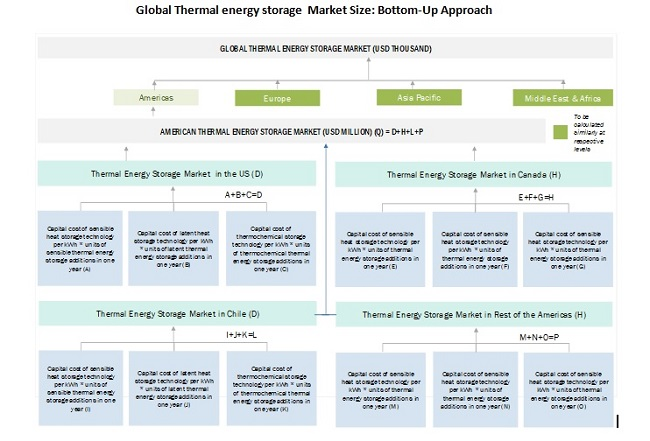 Global Thermal energy storage  Market Size: Bottom-Up Approach