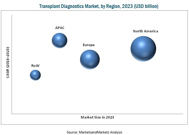 Transplant Diagnostics Market, by Region,2023(USD billion)